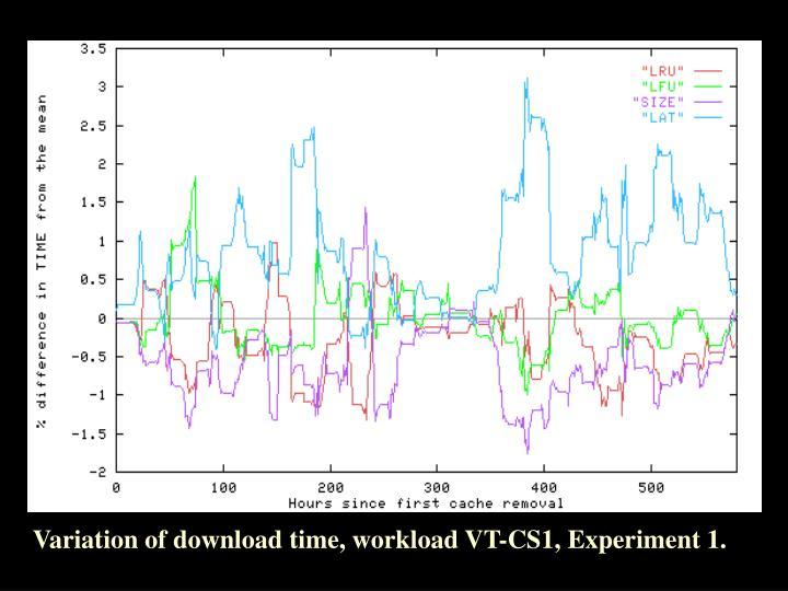 Variation of download time, workload VT-CS1, Experiment 1.
