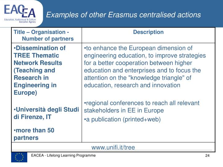 Examples of other Erasmus centralised actions