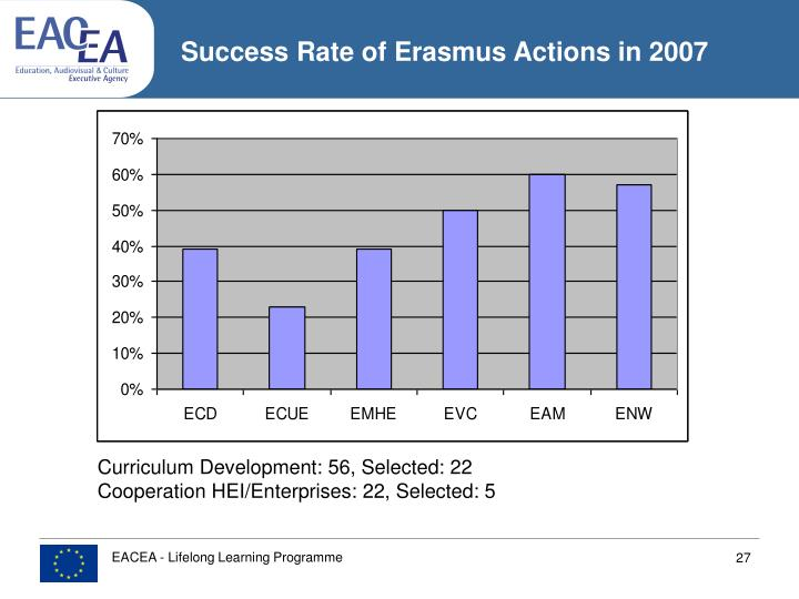 Success Rate of Erasmus Actions in 2007