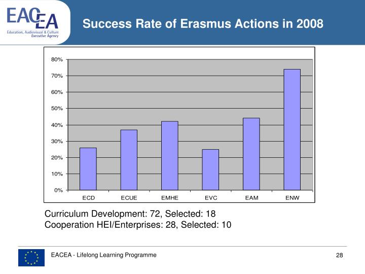 Success Rate of Erasmus Actions in 2008