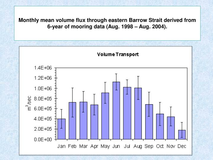 Monthly mean volume flux through eastern Barrow Strait derived from 6-year of mooring data (Aug. 1998 – Aug. 2004).