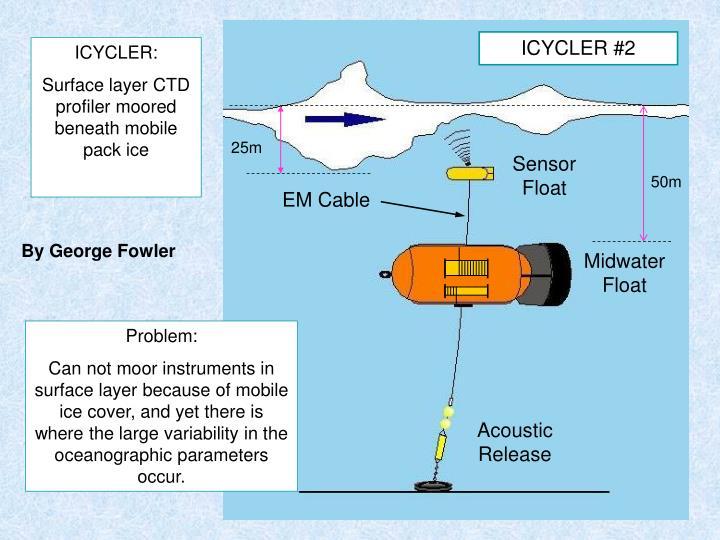 Sensor Float