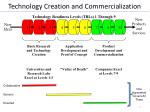 technology creation and commercialization