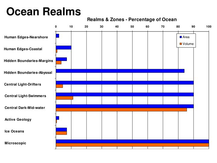 Ocean Realms