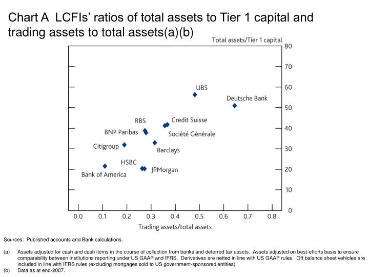 Chart A  LCFIs' ratios of total assets to Tier 1 capital and trading assets to total assets(a)(b)