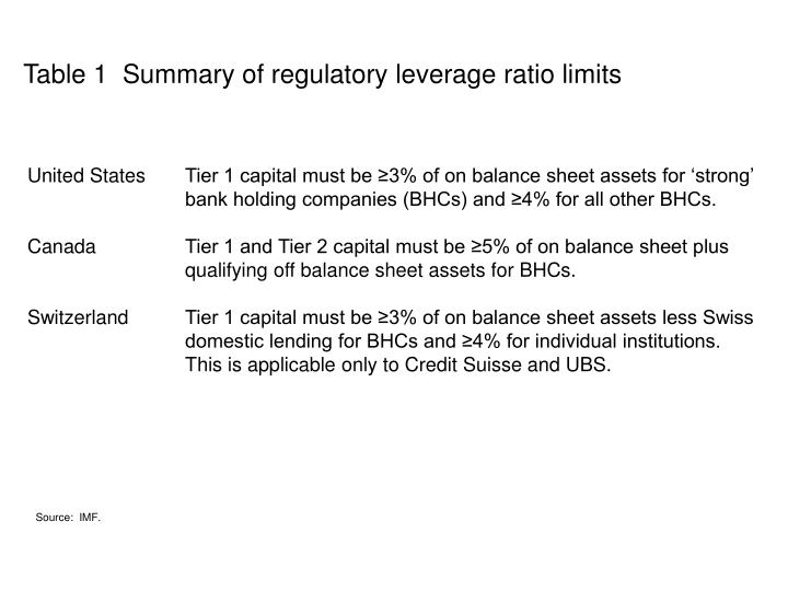 Table 1  Summary of regulatory leverage ratio limits