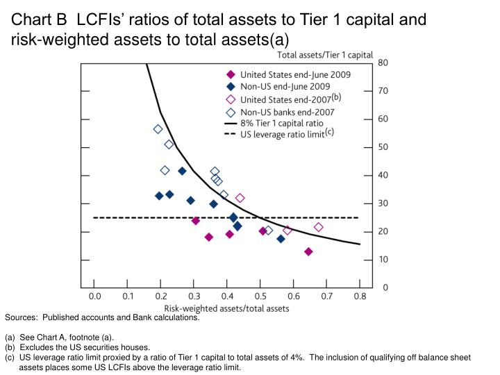 Chart B  LCFIs' ratios of total assets to Tier 1 capital and risk-weighted assets to total assets(a)