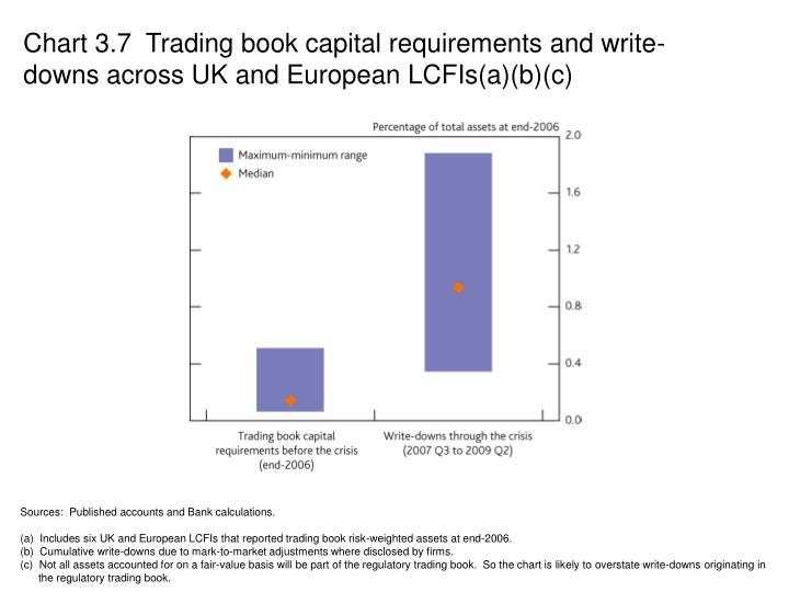 Chart 3.7  Trading book capital requirements and write-downs across UK and European LCFIs(a)(b)(c)