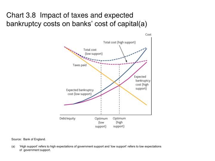 Chart 3.8  Impact of taxes and expected bankruptcy costs on banks' cost of capital(a)