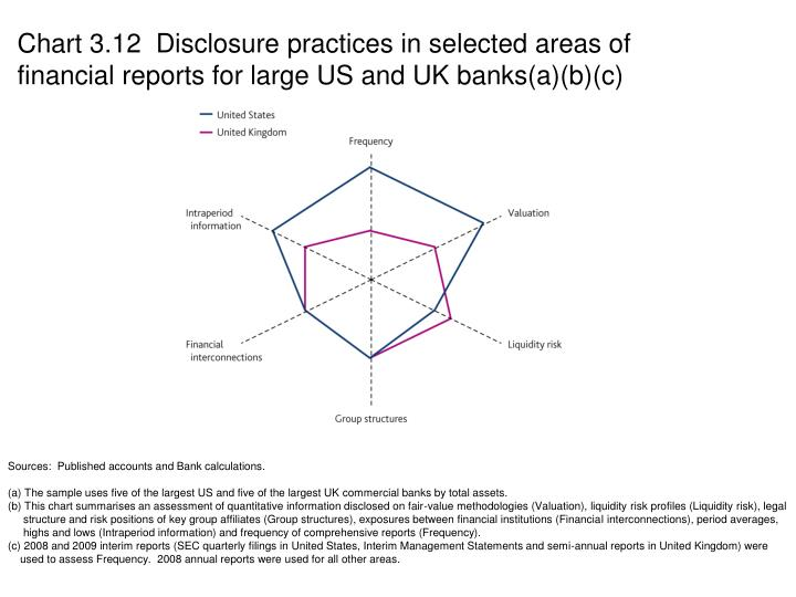 Chart 3.12  Disclosure practices in selected areas of financial reports for large US and UK banks(a)(b)(c)