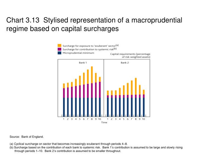 Chart 3.13  Stylised representation of a macroprudential regime based on capital surcharges