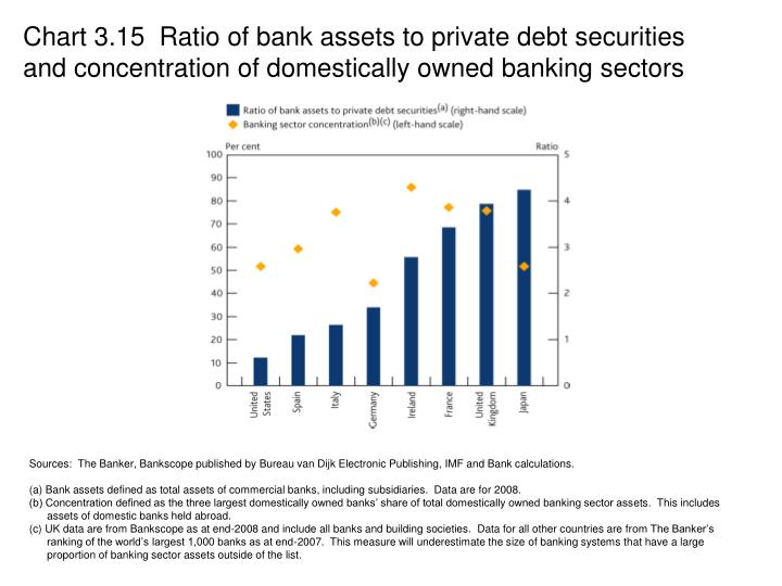 Chart 3.15  Ratio of bank assets to private debt securities and concentration of domestically owned banking sectors