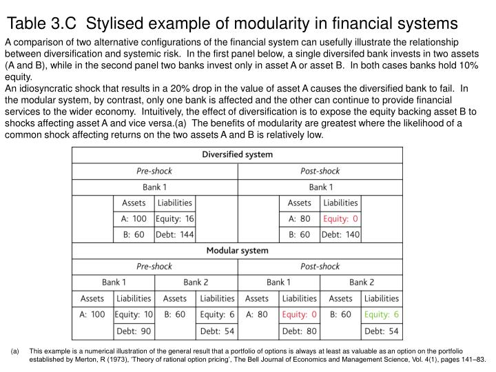 Table 3.C  Stylised example of modularity in financial systems