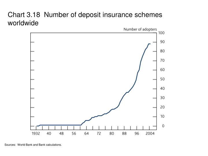 Chart 3.18  Number of deposit insurance schemes worldwide