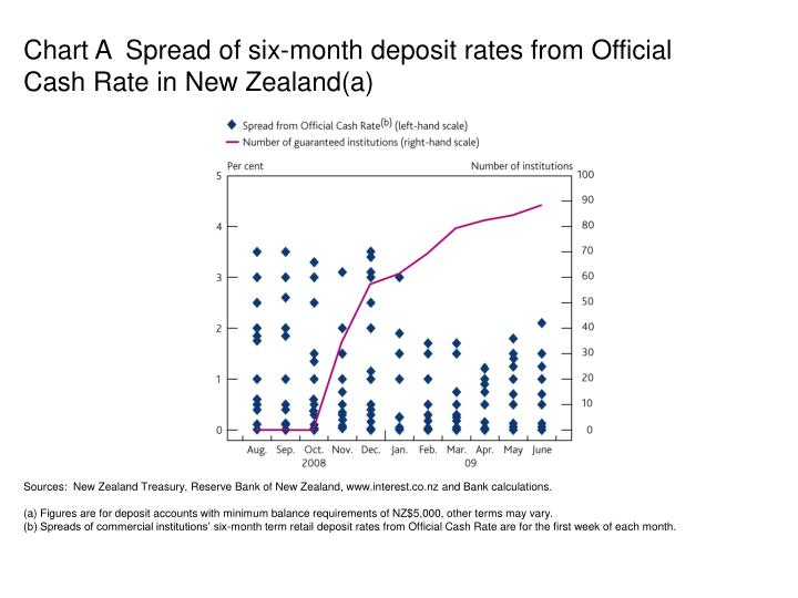 Chart A  Spread of six-month deposit rates from Official
