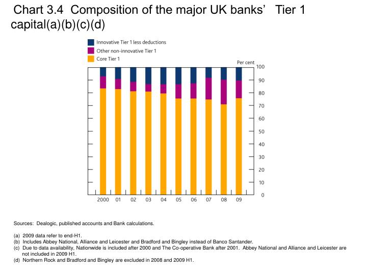 Chart 3.4  Composition of the major UK banks'   Tier 1 capital(a)(b)(c)(d)
