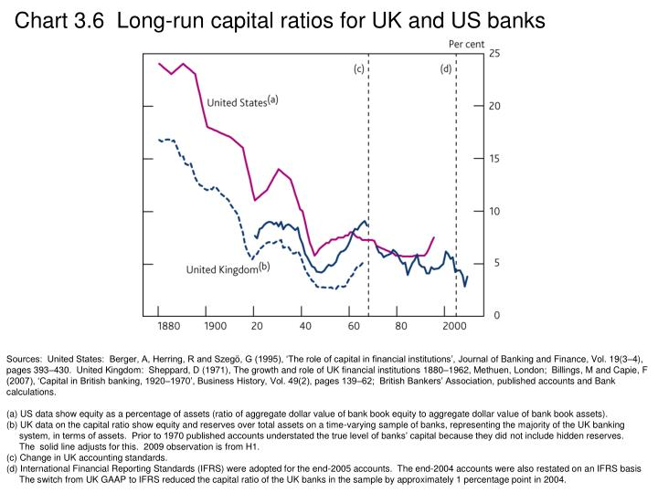 Chart 3.6  Long-run capital ratios for UK and US banks