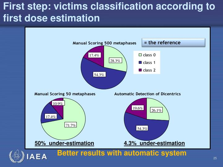 First step: victims classification according to first dose estimation