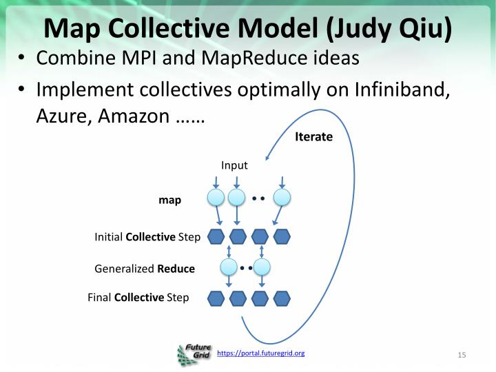Map Collective Model (Judy Qiu)
