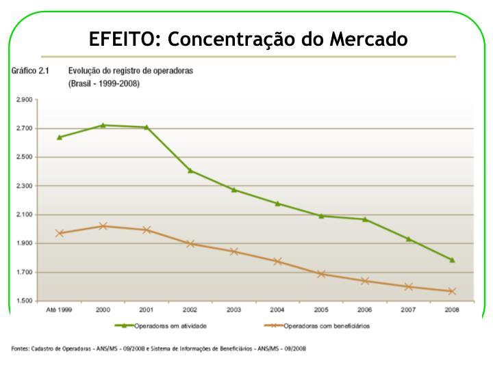EFEITO: Concentração do Mercado