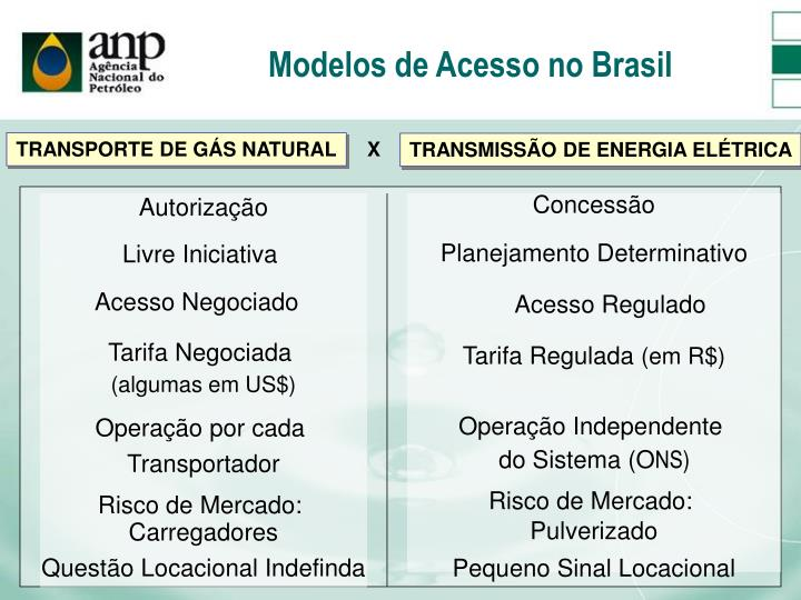 Modelos de Acesso no Brasil