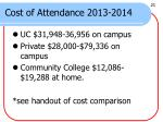cost of attendance 2013 2014