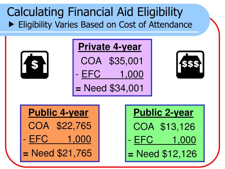 Calculating Financial Aid Eligibility