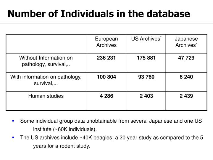 Number of Individuals in the database