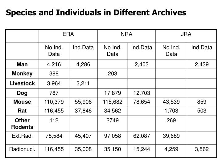 Species and Individuals in Different Archives