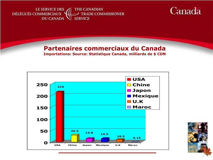 Partenaires commerciaux du Canada