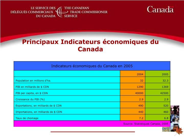 Principaux Indicateurs économiques du Canada