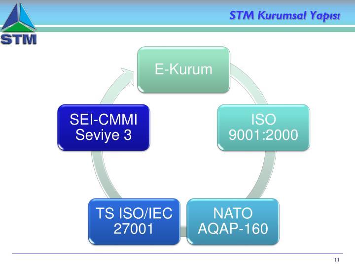STM Kurumsal Yapısı