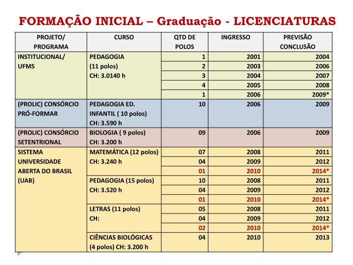 FORMAÇÃO INICIAL – Graduação - LICENCIATURAS