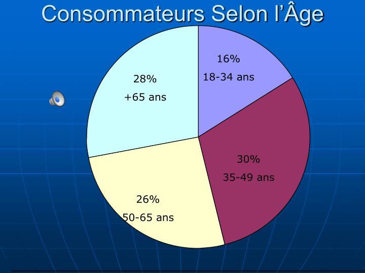 Consommateurs Selon l'Âge