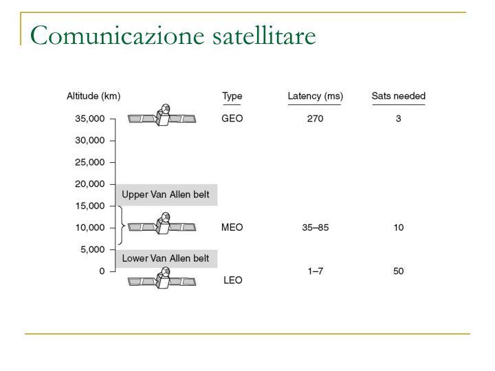 Comunicazione satellitare