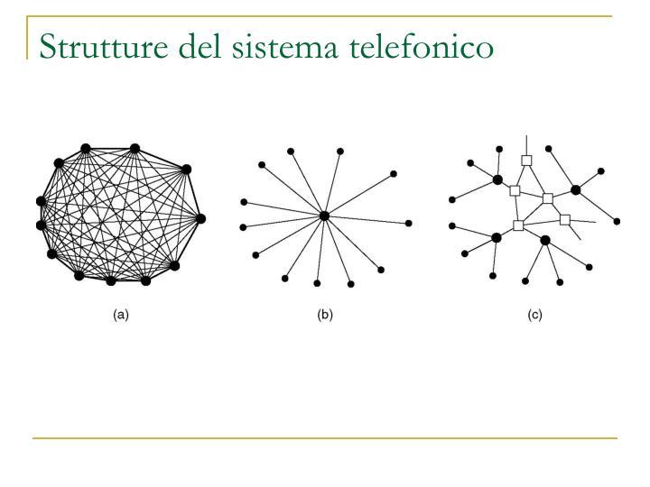 Strutture del sistema telefonico