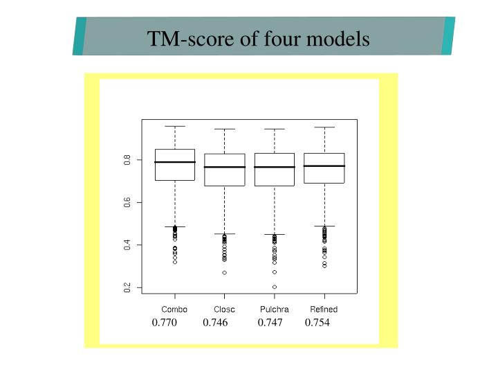 TM-score of four models