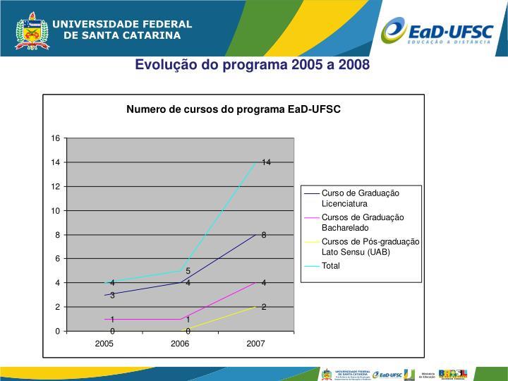 Evolução do programa 2005 a 2008
