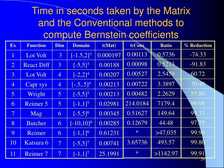 Time in seconds taken by the Matrix and the Conventional methods to compute Bernstein coefficients