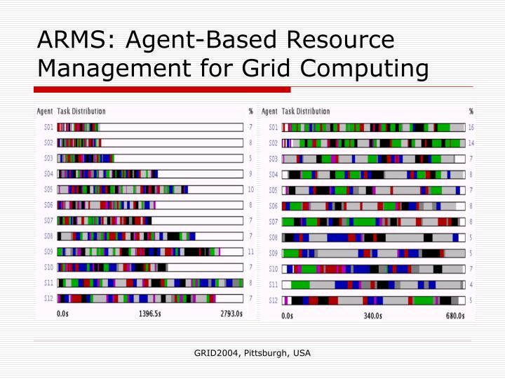 ARMS: Agent-Based Resource Management for Grid Computing