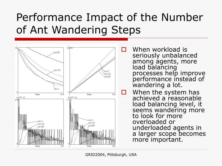 Performance Impact of the Number of Ant Wandering Steps