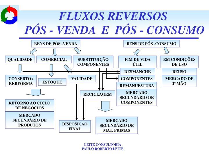 FLUXOS REVERSOS