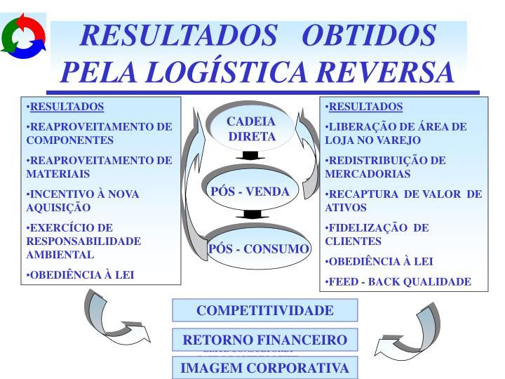 RESULTADOS   OBTIDOS  PELA LOGÍSTICA REVERSA
