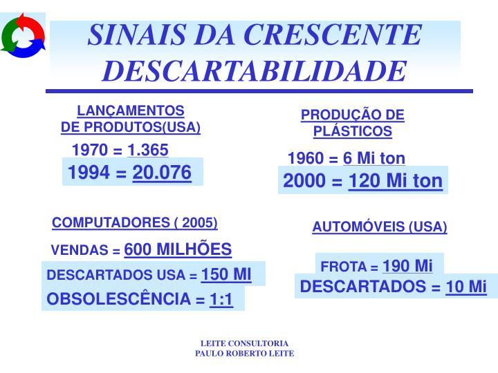 SINAIS DA CRESCENTE
