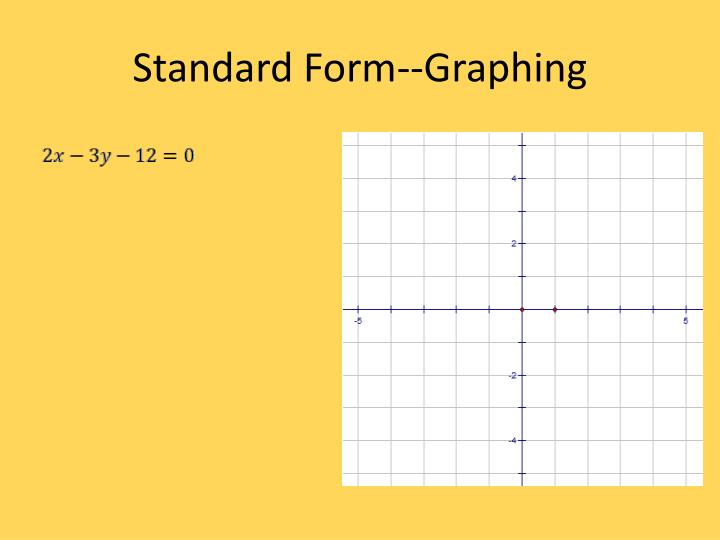 Standard Form--Graphing