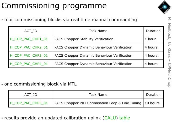 Commissioning programme