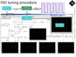 pid tuning procedure
