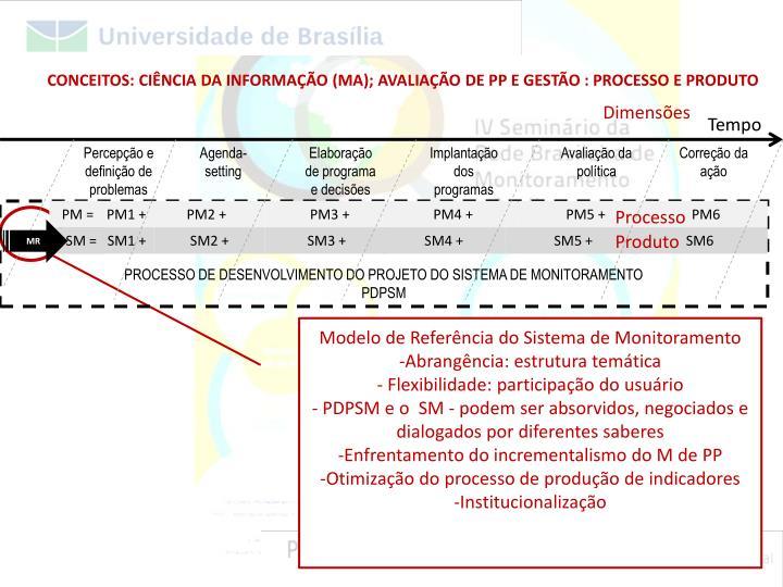 CONCEITOS: CIÊNCIA DA INFORMAÇÃO (MA); AVALIAÇÃO DE PP E GESTÃO : PROCESSO E PRODUTO