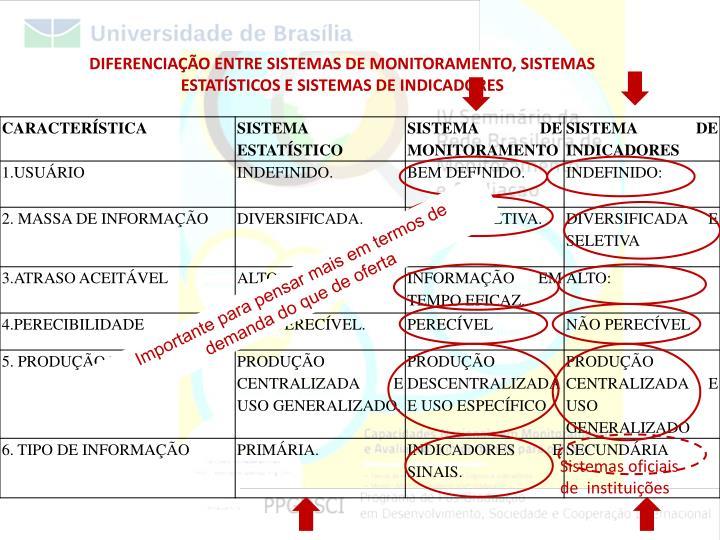 DIFERENCIAÇÃO ENTRE SISTEMAS DE MONITORAMENTO, SISTEMAS ESTATÍSTICOS E SISTEMAS DE INDICADORES