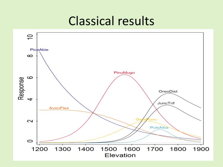 Classical results